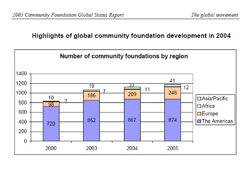 Number of community foundations by region