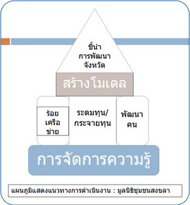 คำอธิบายภาพ : foundation_model